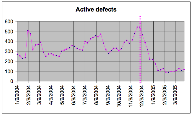 Active defects chart