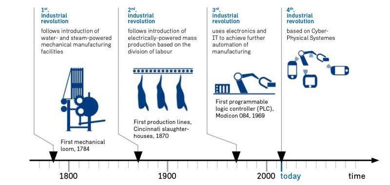 stages of Industry 4