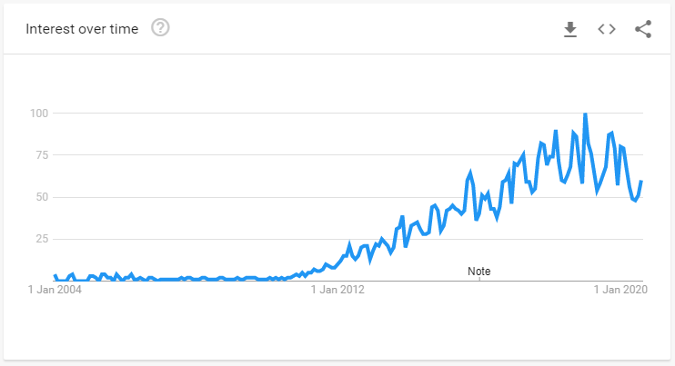 Google Trends shows us the interest to hackathons from 2004 to 2020